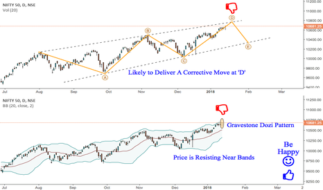 NIFTY: Nifty : Probable Correction On Completion of Top at 'D'