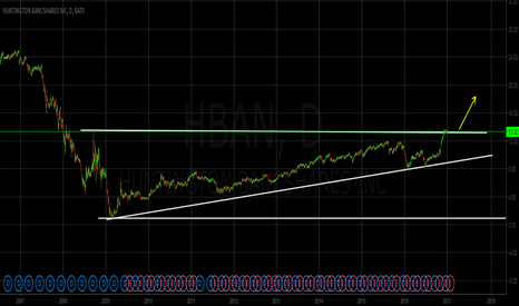 HBAN: HBAN entering strong bullish trend