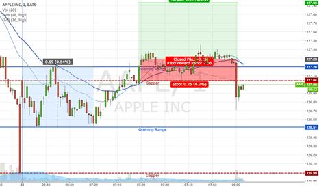 AAPL: AAPL: failed opening range breakout