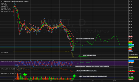 UWTI: At least double by EOY