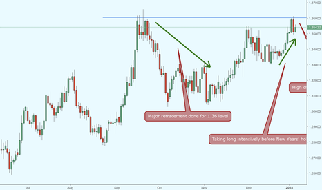 GBPUSD: Fed Minutes sent Dollar into depression
