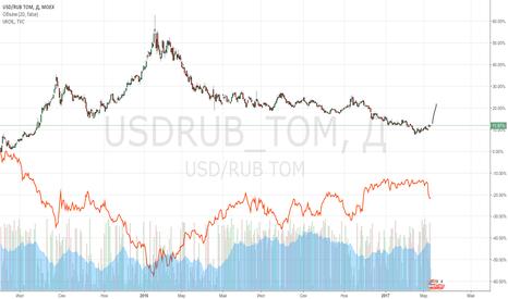 USDRUB_TOM: Шортим рубль(Корреляция с нефтью)