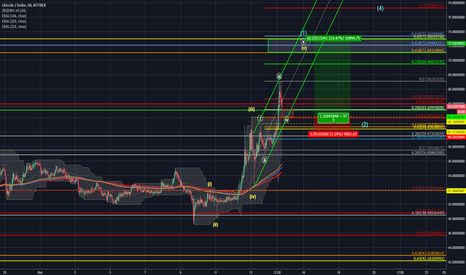 LTCUSD: Litecoin coming in for a 4th...