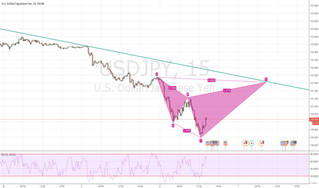 USDJPY: short at d possible bat in formation ;))