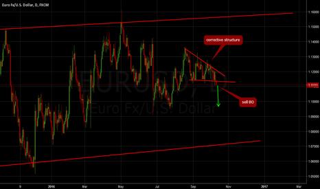 EURUSD: EURUSD: Sell breakout