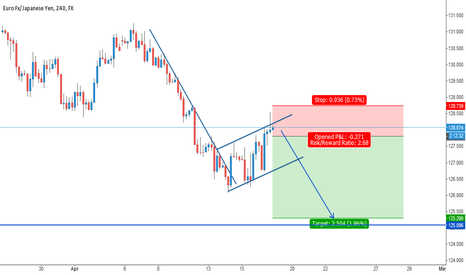 EURJPY: Bearish Flag