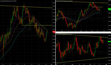 NZDCHF: NZDCHF - Potential short