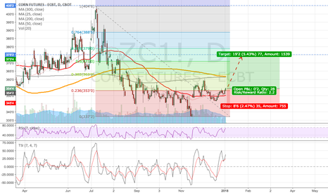 ZC1!: Mildly bullish on Corn