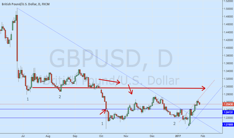 GBPUSD: wait for the buy