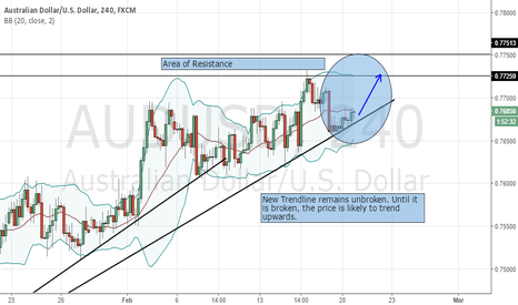 AUDUSD: AUDUSD support remains unbroken