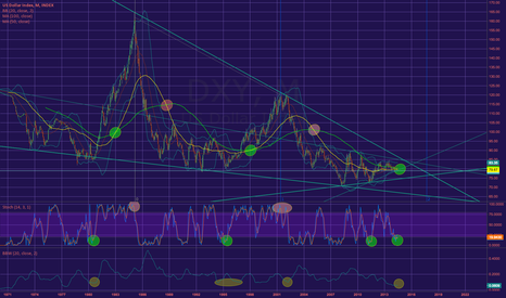 DXY: US Dollar bulls right around the corner