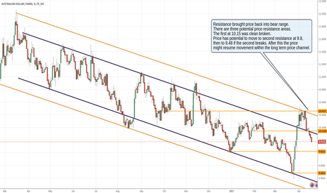 AUDZAR: Study of the movement of the South African Rand long term trend
