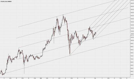 ETHUSD: Median Line sul 4H