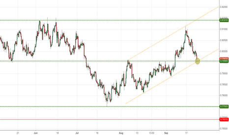 EURGBP: Long EURGBP on support and lower boundary of upward channel