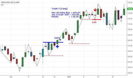 TATASTEEL: Tata Steel Swing trade