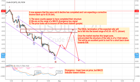 USOIL: 300 pip rally expected in Oil