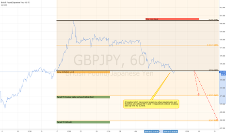GBPJPY: GBPJPY Short - T1 is my main TP on this one