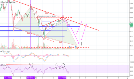 ETHUSD: ETH/USD Looks like the bears are indeed back in town