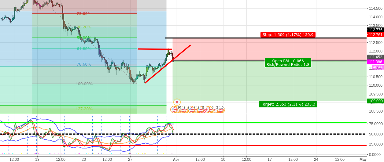 Retracement on USDJPY, trade in favor of continuation