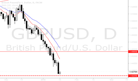 GBPUSD: GBPUSD UPDATE - Waiting for a break of 1.4225 for potential SELL
