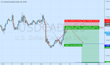 USDCAD: good Shorting opportunity