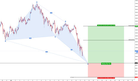 BTCUSD: Bitcoin - Bullish Deep Crab