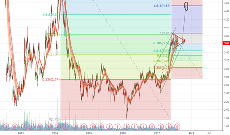 ZNGA: ZNGA - Long consolidation phase, previous trend to continue
