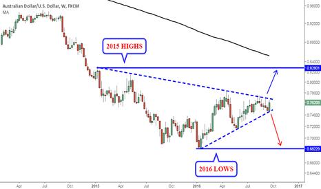 AUDUSD: AUD/USD Long Term Perspective