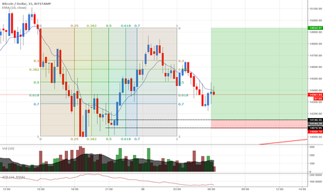 BTCUSD: BTCUSD: Buying BTC at its cheapest price