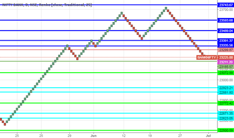 BANKNIFTY: Banknifty Trading Levels