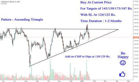 GRANULES: Granules India : A Strong Buy Candidate for Mid-Term {Bullish}