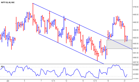 NIFTY: Nifty - Bullish Setup