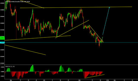 AUDCAD: AudCad looks ripe for long