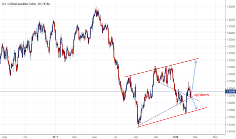 USDCAD: UCAD: Parallel channel