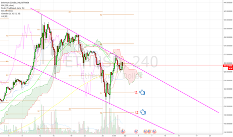 ETHUSD: Ethereum road to pain. Leaving top of bearish channel.