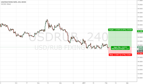 USDRUB: Russian Ruble - time to correct