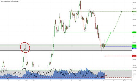 EURAUD: Long trading opportunity on EURAUD