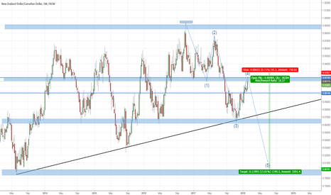 NZDCAD: Opportunity to Short