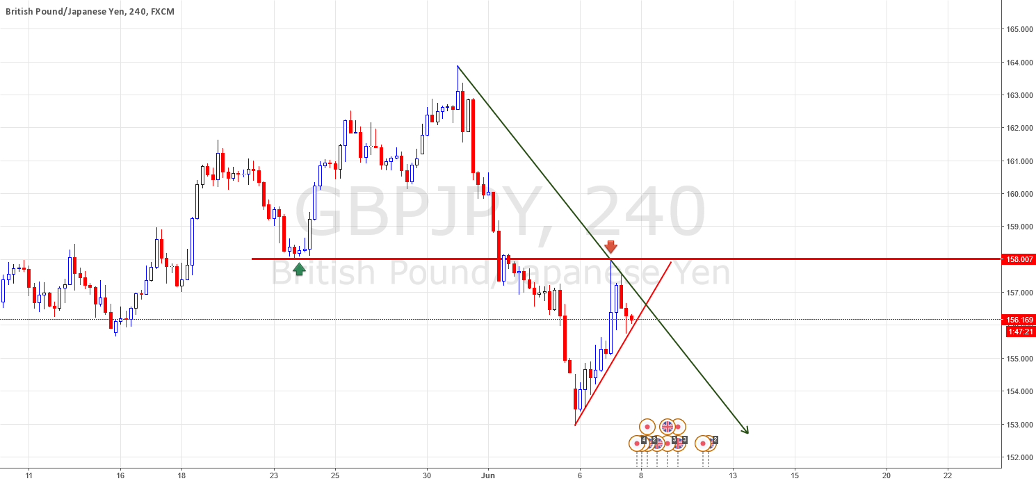 SELL THE BREAKOUT