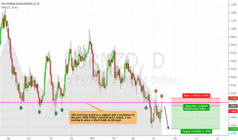 EURNZD: EURNZD - Low Risk, High Probability Short Entry