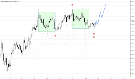 AUDUSD: Current Daily view