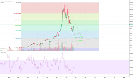 BTCUSD: It's time to collect position BTC.