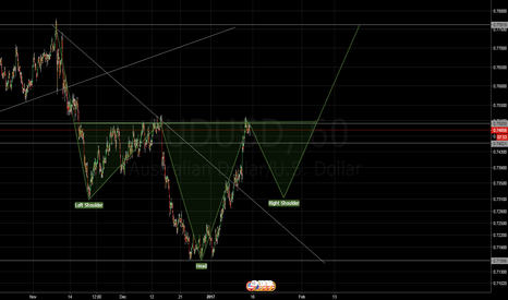 AUDUSD: AUDUSD Head N Shoulder