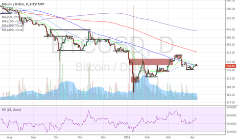 BTCUSD: Identify Support and Resistance