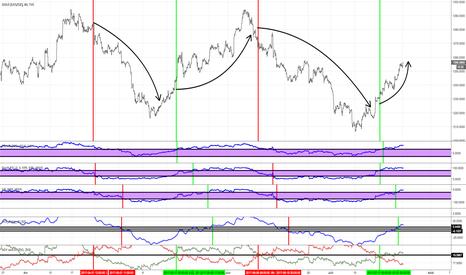 GOLD: or: cycles de hausse et de baisse
