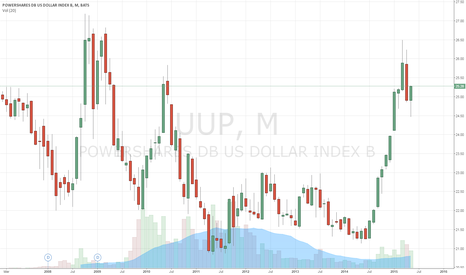 UUP: Dollar strengh should eventually continue