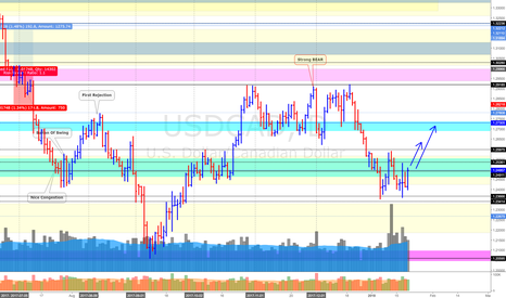 USDCAD: USD/CAD (21/1/18) *Time for a swing back up