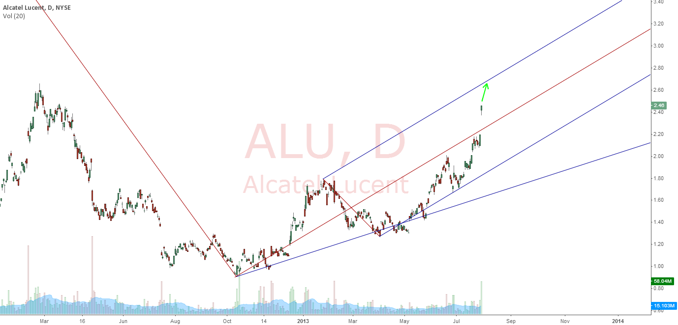 ALU : NICE GAP CROSS-OVER TO NEW FREQUENCY BAND