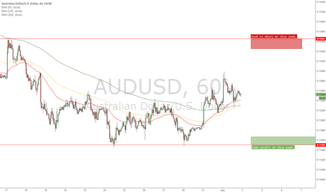 AUDUSD: AUD/USD A SHORT RANGE ENTRY WITHIN THE DOWNTREND [1HR]