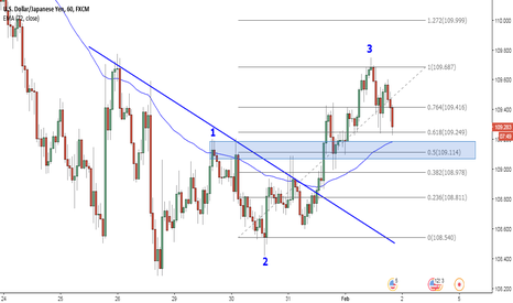 USDJPY: Possible new trend